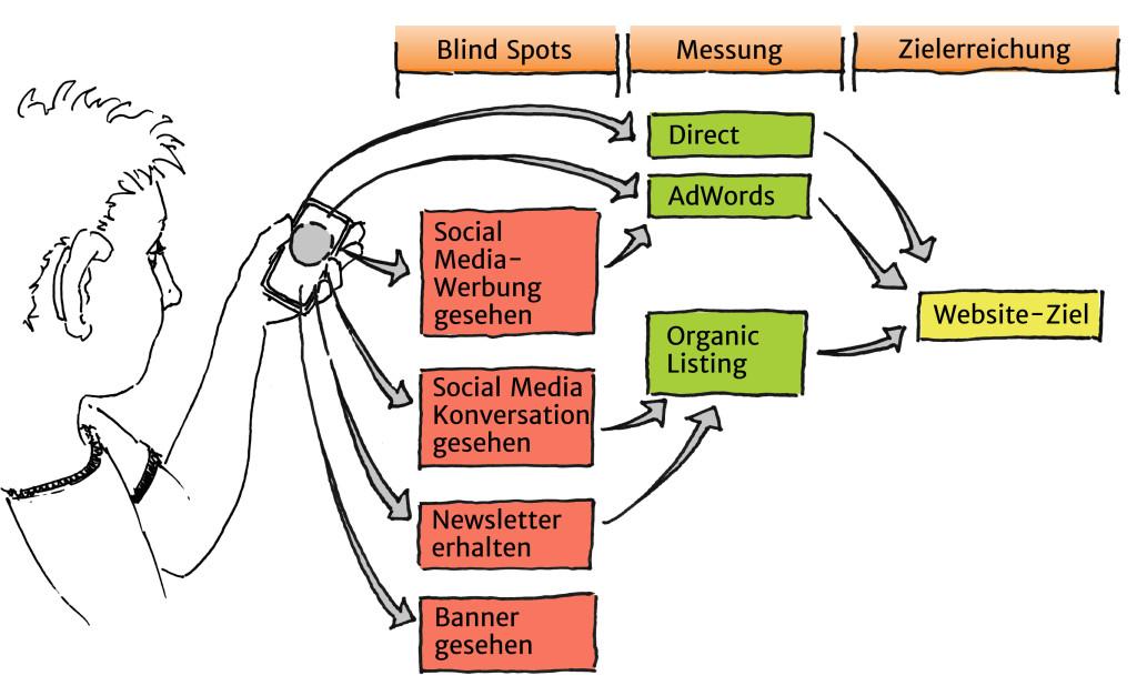 Blindspot innerhalb des Online Marketing-Zielprozesses