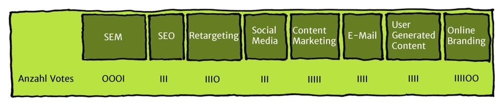 Online Mediaplanungsmatrix - Auswertung
