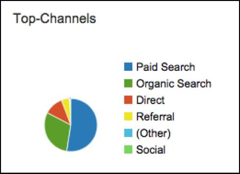 Google Analytics: Medium-Ansicht