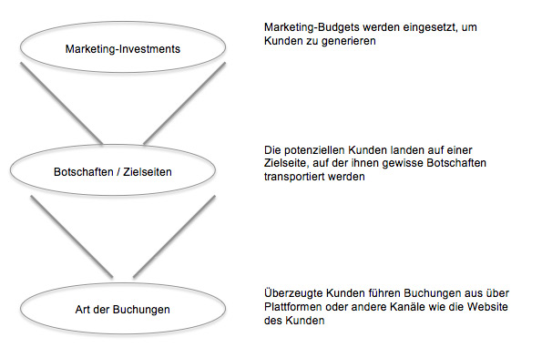Tourismus für Online Marketing: Funnel