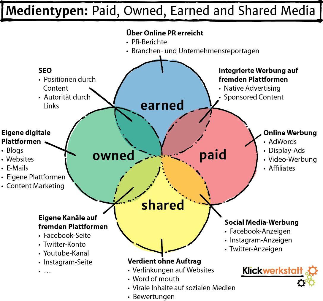 Medientypen-Modell